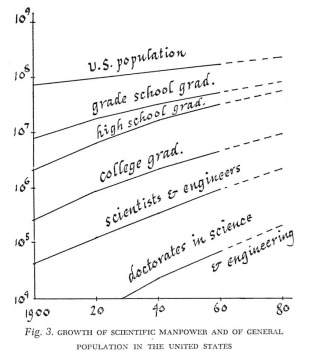 Figure 4. A model of logistic growth for Science in the late 20th and early 21st century (taken from de Solla Price 1963).